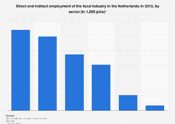 Direct & indirect employment of the food industry in the Netherlands 2015, by sector