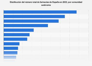 Número de farmacias por CC. AA. España 2016
