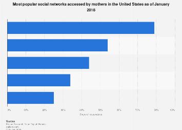 Leading social networks among U.S. moms 2018