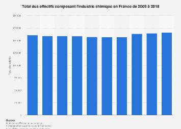 Effectifs de l'industrie française de produits chimiques 2009-2018