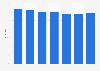 Markenbekanntheit von Elin für elektrische Haushaltsgeräte in Österreich bis 2018