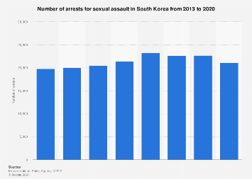 Number of arrests for sexual assault in South Korea 2011-2018