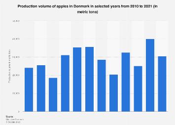 Production volume of apples in Denmark 2006-2016