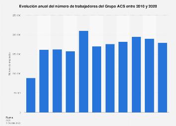 Número de empleados del Grupo ACS 2010-2017