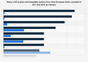 EU migrant workers in hospitality and tourism in the UK 2011-2016, by industry