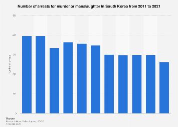 Number of arrests for murder or manslaughter in South Korea 2011-2018