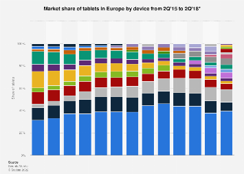 Share of tablets by device (Apple iPad/Samsung Galaxy Tab) in Europe 2015-2017