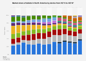 Share of tablets by device (Apple iPad/Samsung Galaxy Tab) in North America 2015-2018