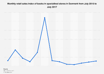 Monthly retail sales index of books in Denmark 2016-2017