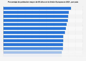 Porcentaje de población mayor de 65 años en los países de la UE 2017