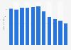 Number of arrests for traffic violation in South Korea 2011-2015