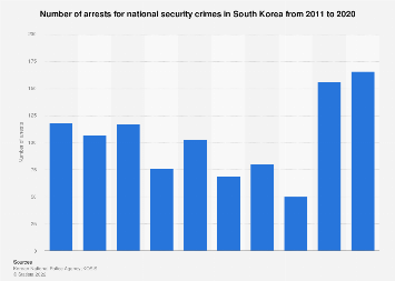 Number of arrests for national security crimes in South Korea 2011-2018