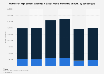 Secondary students in Saudi Arabia by school type 2013-2017