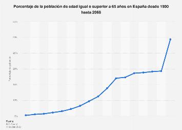Porcentaje de la población de 65 años o más España 1900-2066