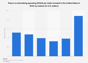Ad Spend Roi In The Us By Medium 2018 Statista