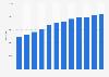 Number of Premier Inn hotel rooms 2011-2018