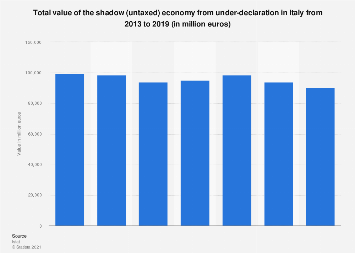 Italy: shadow economy from under-declaration 2011-2016