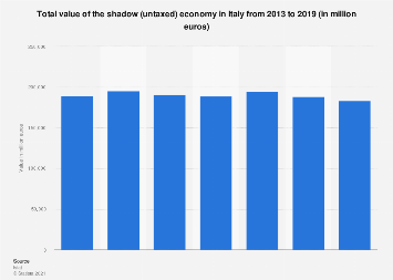 Shadow economy in Italy 2013-2017