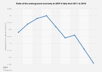 Italy: underground economy´s impact on the GDP 2011-2015