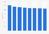 Orange: Number of employees worldwide 2014-2018