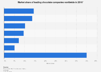 Leading chocolate companies worldwide 2016, based on market share