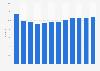 Produits d'entretien textile : part de marché d'Unilever dans le monde 2013-2024