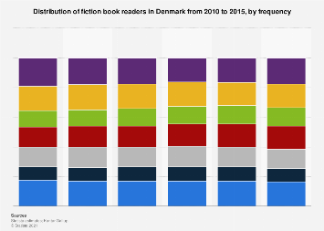 Distribution of fiction book readers in Denmark 2010-2015, by frequency