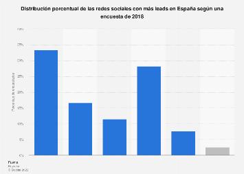Porcentaje de redes sociales que generaron más leads España 2017