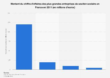 Montant des revenus des principaux organismes de soutien scolaire en France 2011