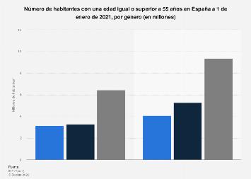 Población de 55 años o más según género España 2018