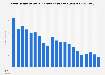 U.S. capital punishment - executions per year 2000-2017