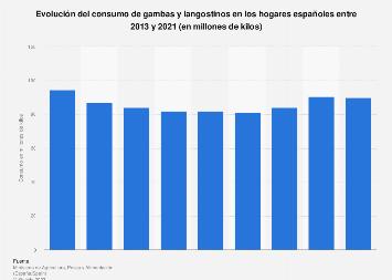 Consumo de gambas y langostinos en hogares España 2013-2018
