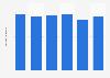Consumo per cápita de boquerones frescos en España 2013-2018
