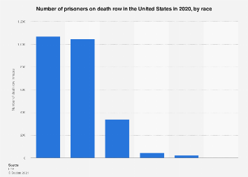 U.S. capital punishment - racial distribution of death row inmates 2017