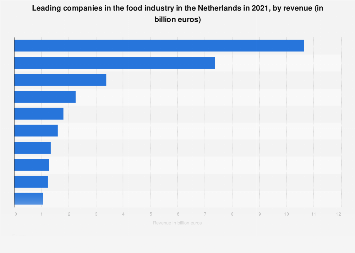 Top 25 companies in the food industry in the Netherlands 2017, by turnover