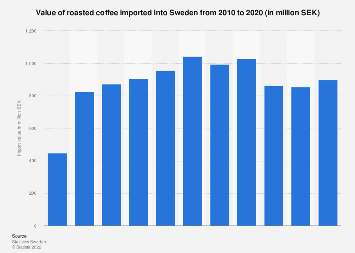 Import value of roasted coffee into Sweden 2007-2016