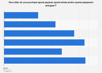 Frequency of purchasing sports apparel, shoes and/or equipment in the U.S. 2016