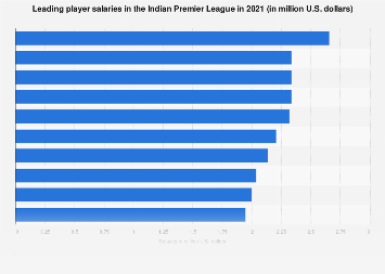 Salaries of players in Indian Premier League 2019