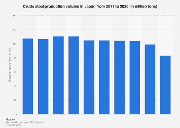 Crude steel production in Japan 2008-2017