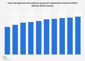 Dépenses mondiales d'innovation d'Air Liquide 2009-2017