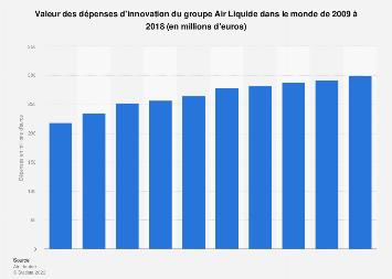 Dépenses d'innovation d'Air Liquide 2009-2018