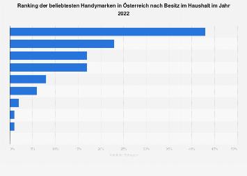 Beliebteste Marken im Bereich Handys und Smartphones in Österreich 2018