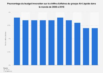 Part des dépenses mondiales d'innovation d'Air Liquide 2009-2018