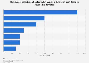 Beliebteste Marken im Bereich Spielkonsolen in Österreich 2017