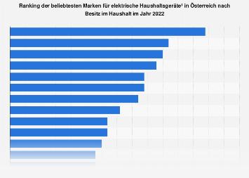 Beliebteste Marken im Bereich elektrische Haushaltsgeräte in Österreich 2018