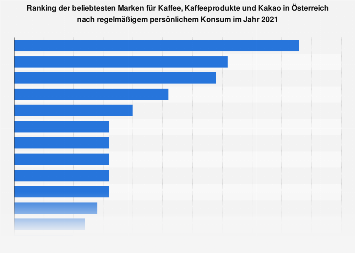 Beliebteste Marken im Bereich Kaffee und Kaffeeprodukte in Österreich 2017