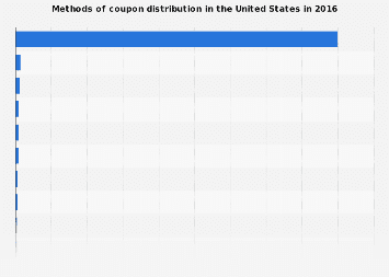 Methods of coupon distribution in the U.S. 2016