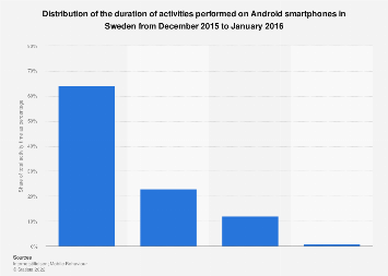 Android smartphone usage in Sweden 2016, by activity