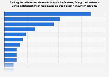Beliebteste Marken im Bereich isotonische Getränke & Energy Drinks in Österreich 2019