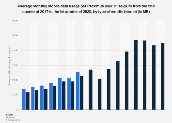 Average monthly mobile data usage per Proximus user in Belgium 2017-2019, by type